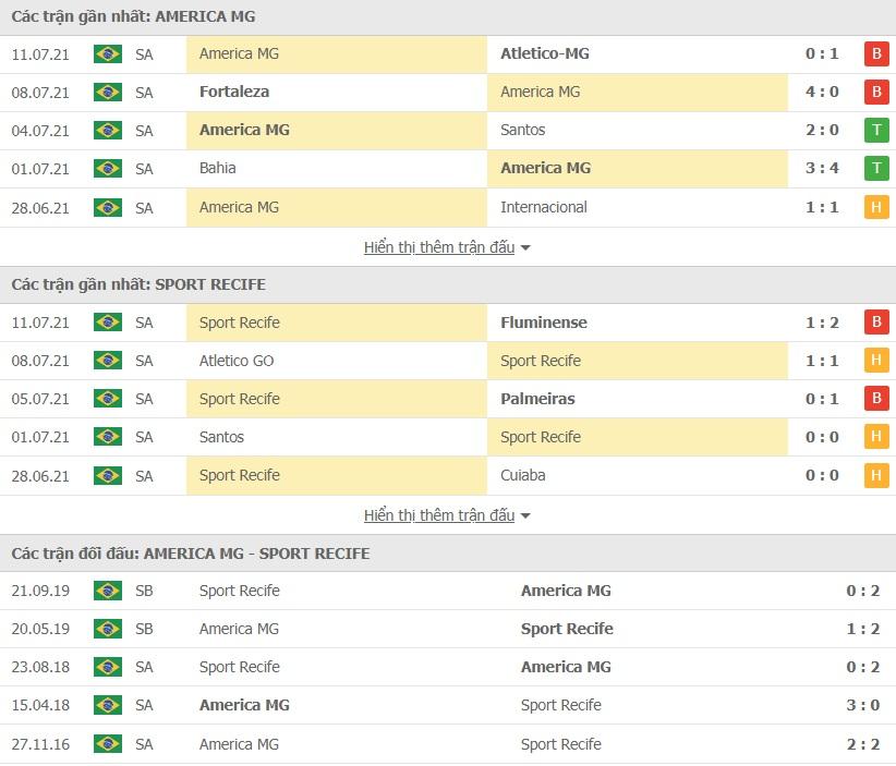 America MG vs Recife doi dau