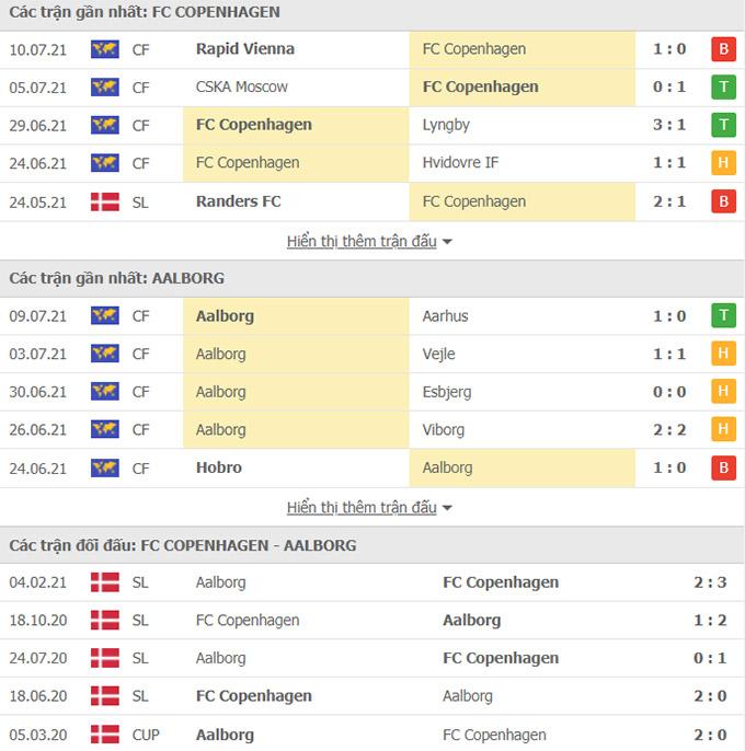 Doi dau Copenhagen vs Aalborg