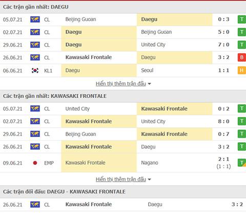 Doi dau Daegu vs Kawasaki Frontale