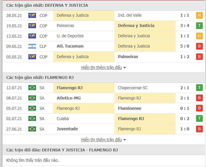 Doi dau Defenso vs Flamengo