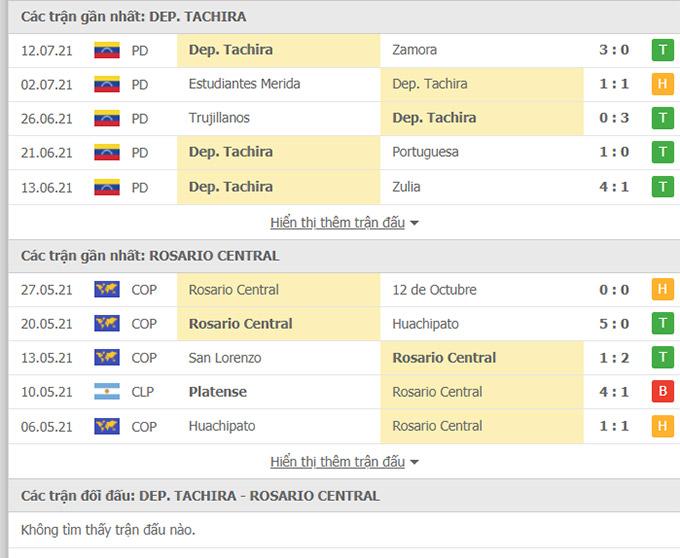 Doi dau Deportivo Tachira vs Rosario Central