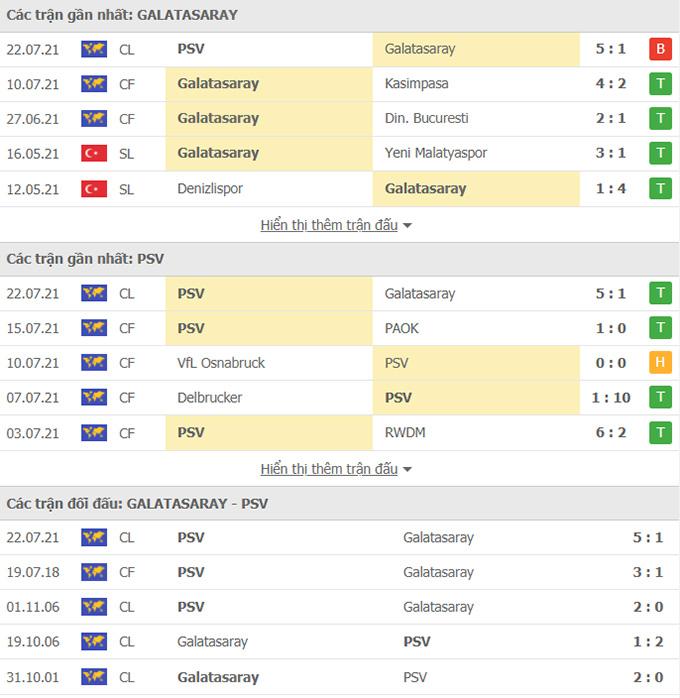 Doi dau Galatasaray vs psv eindhoven