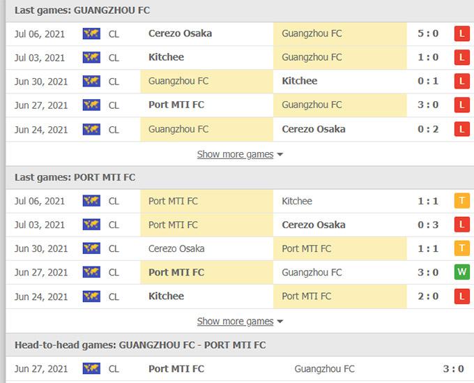 Doi dau Guangzhou vs Port FC
