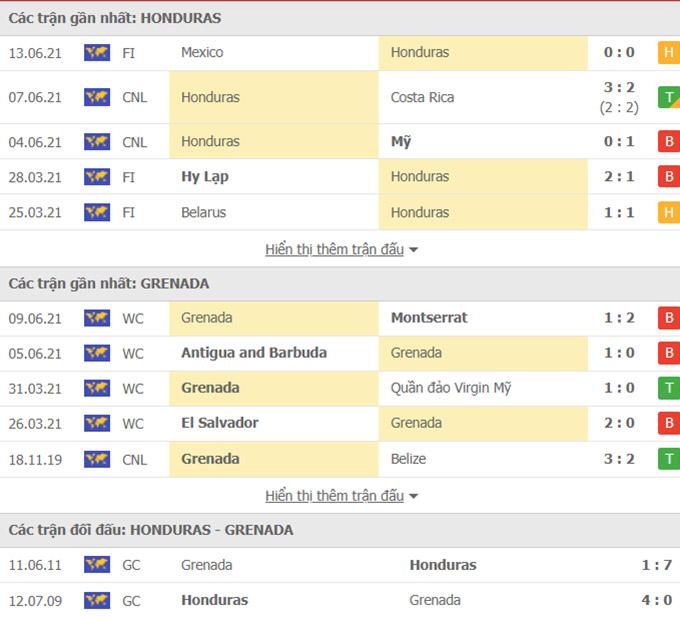 Doi dau Honduras vs Grenada