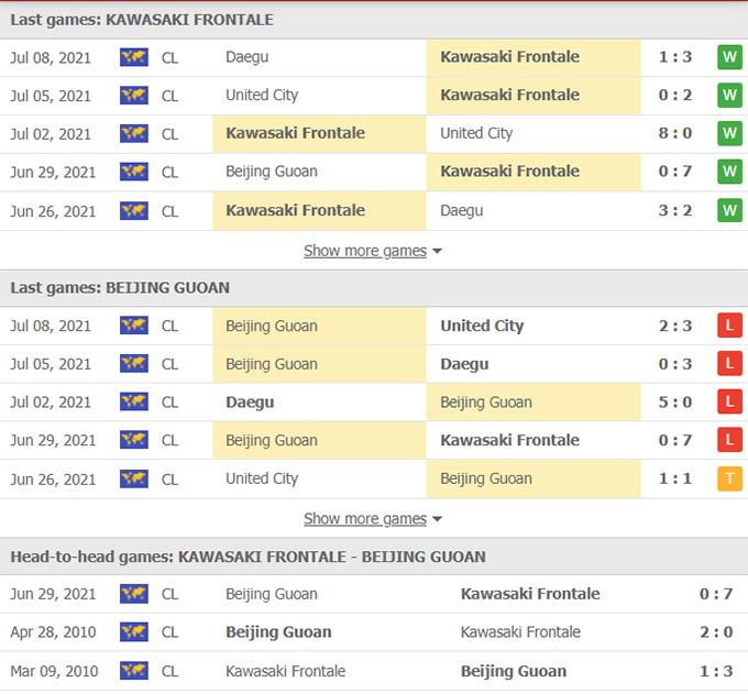 Doi dau Kawasaki Frontale vs Beijing Guoan