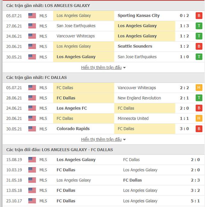 Doi dau LA Galaxy vs FC Dallas