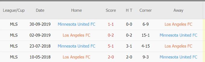 Doi dau Los Angeles FC vs Minnesota