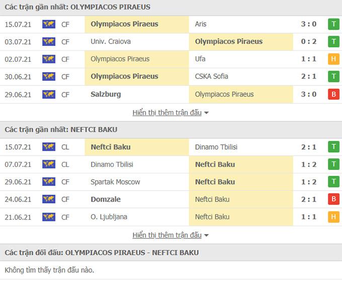 Doi dau Olympiakos vs Neftchi Baku