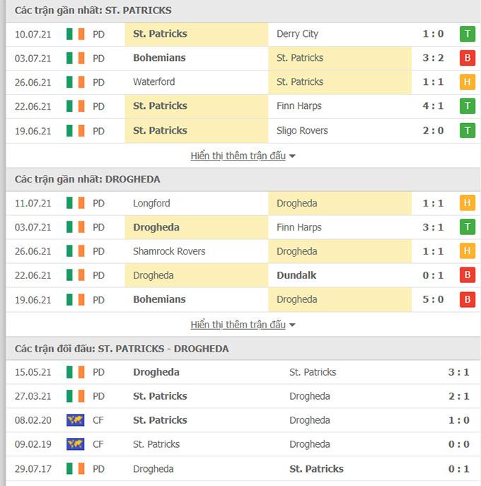Doi dau St Patricks vs Drogheda United