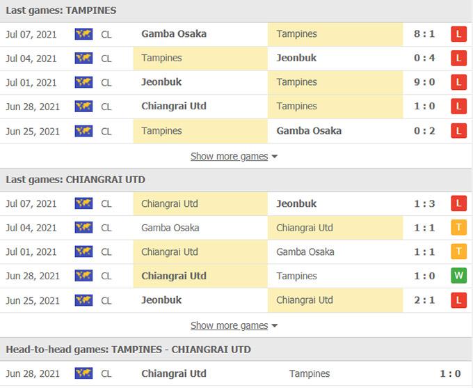Doi dau Tampines vs Chiangrai