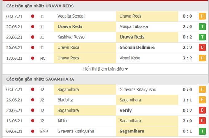 Doi dau Urawa Reds vs Sagamihara