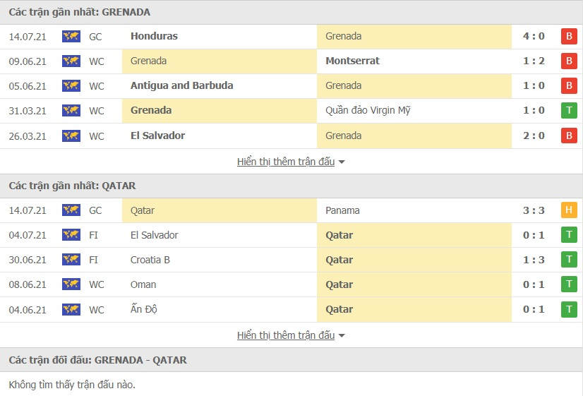 Grenada vs Qatar doi dau