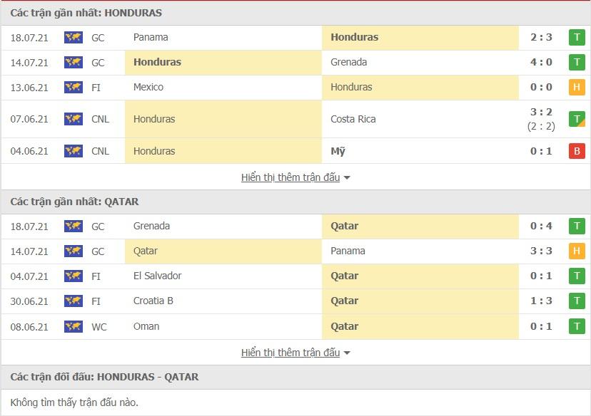 Honduras vs Qatar doi dau
