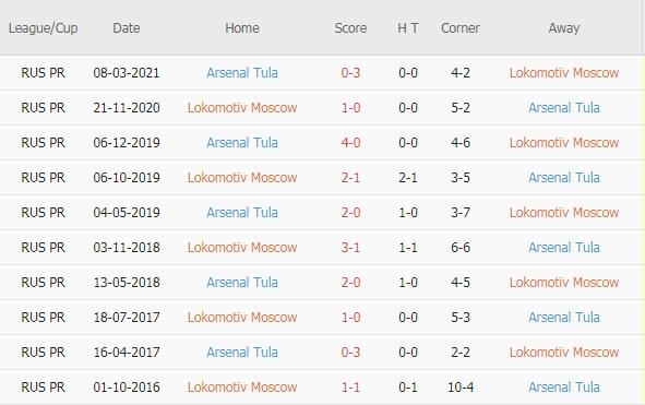 Lokomotiv Moscow vs Arsenal Tula doi dau