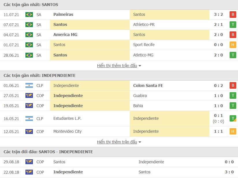 Santos vs Independiente doi dau