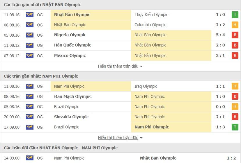 U23 Nhat Ban vs U23 Nam Phi doi dau