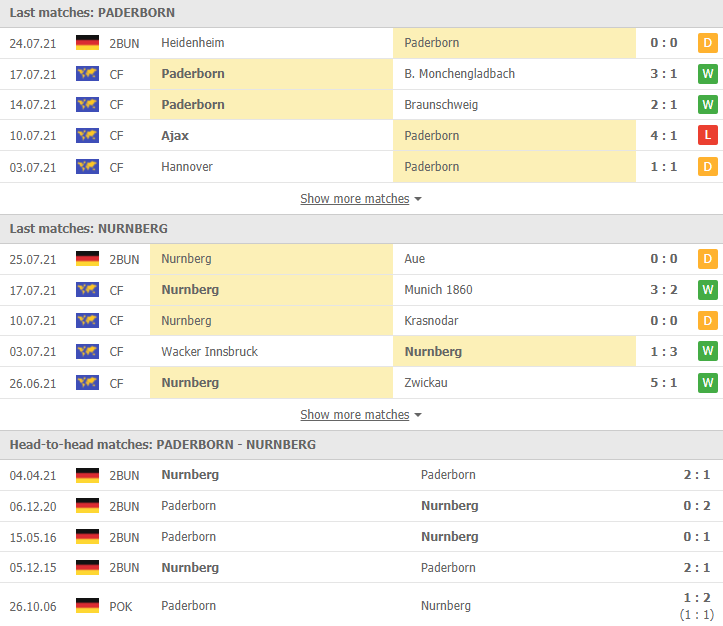 doi dau Paderborn vs nurnberg