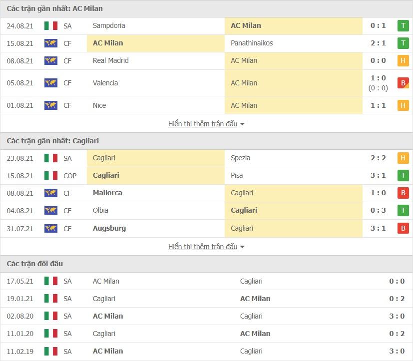 AC Milan vs Cagliari doi dau