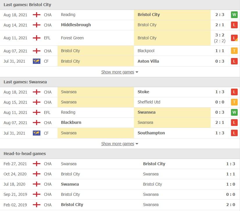 Bristol City vs Swansea doi dau