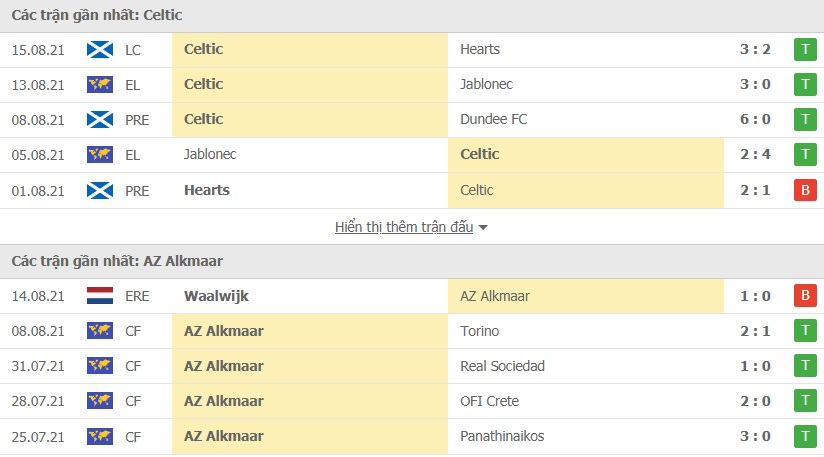 Celtic vs AZ Alkmaar doi dau