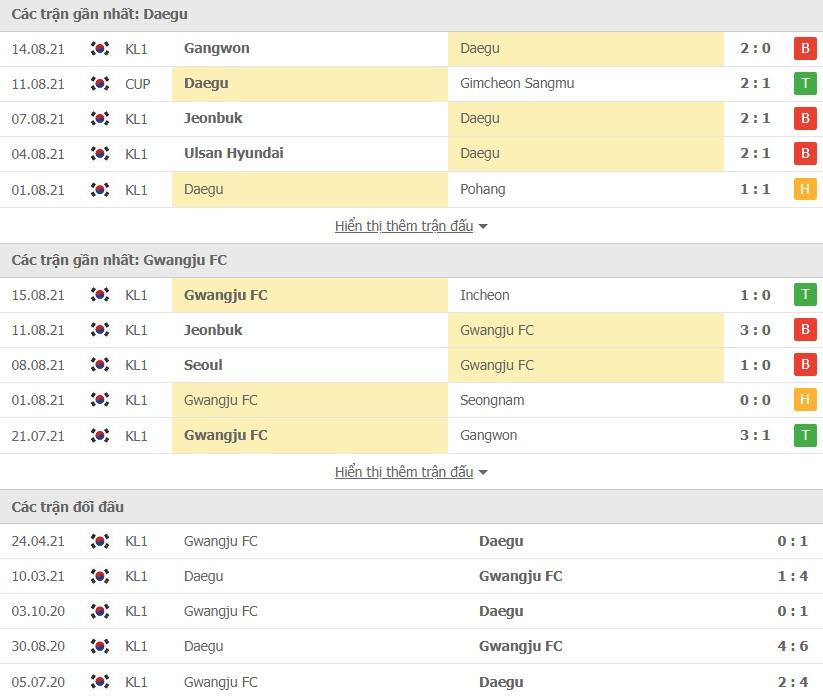 Daegu FC vs Gwangju doi dau