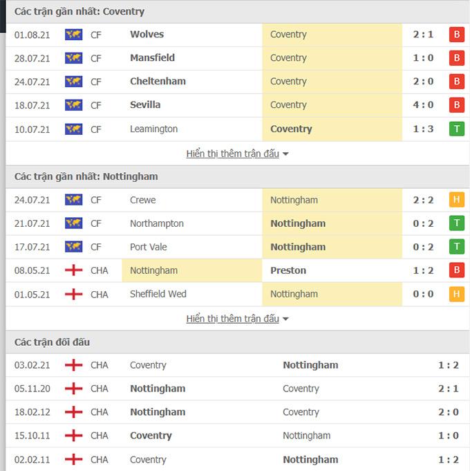 Doi dau Coventry vs Nottingham