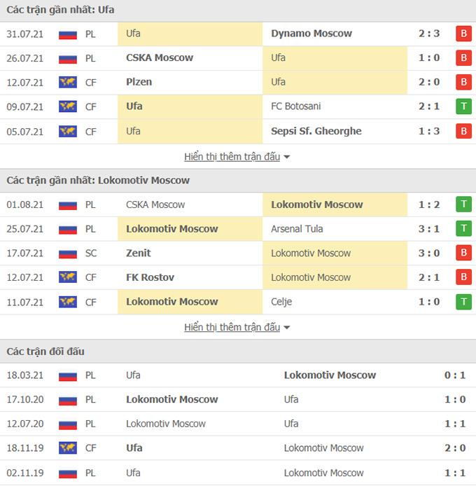 Doi dau FC UFA vs Lokomotiv Moscow