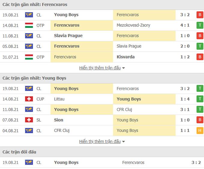 Doi dau Ferencvarosi vs Young Boys
