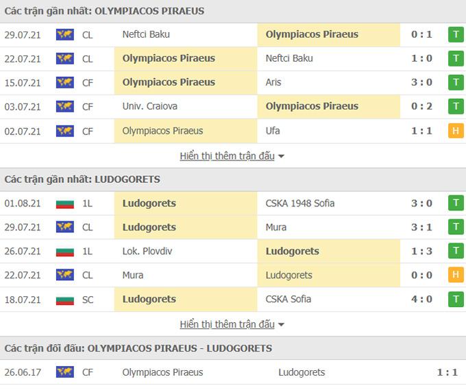 Doi dau Olympiakos vs Ludogorets