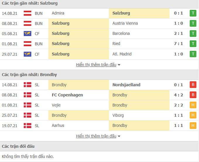 Doi dau RB Salzburg vs Brondby