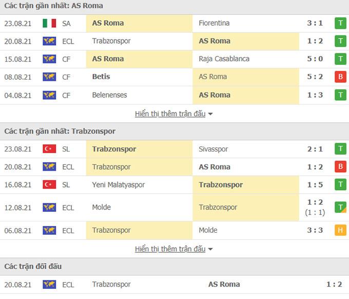 Doi dau Roma vs Trabzonspor
