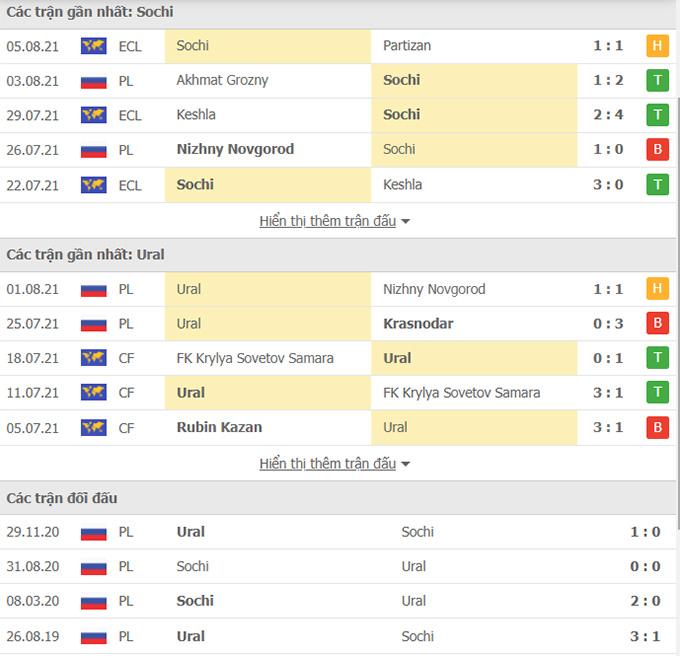 Doi dau Sochi vs Ural