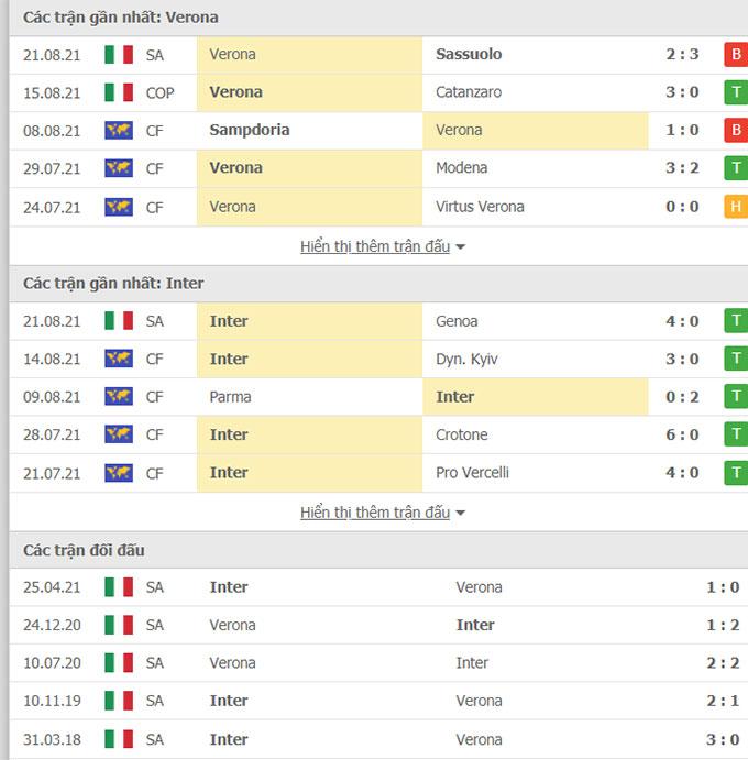 Doi dau Verona vs Inter Milan