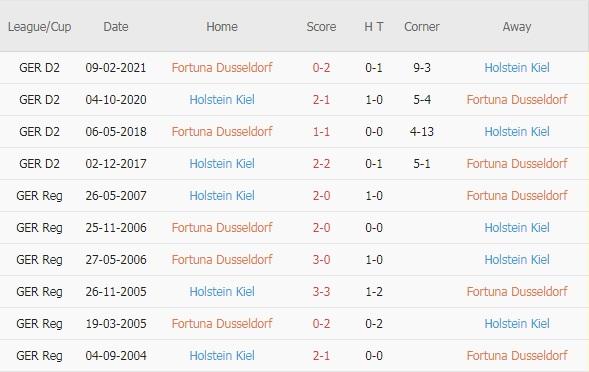 Dusseldorf vs Holstein Kiel doi dau