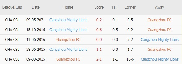 Guangzhou FC vs Cangzhou Lions doi dau