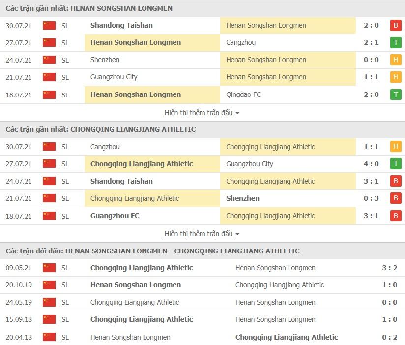 Henan Longmen vs Chongqing Lifan doi dau