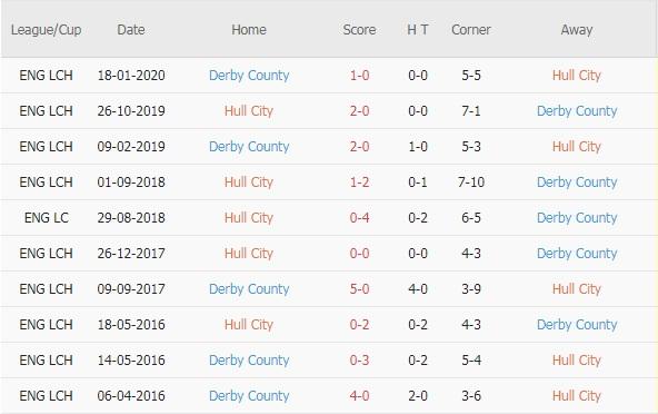 Hull City vs Derby County doi dau