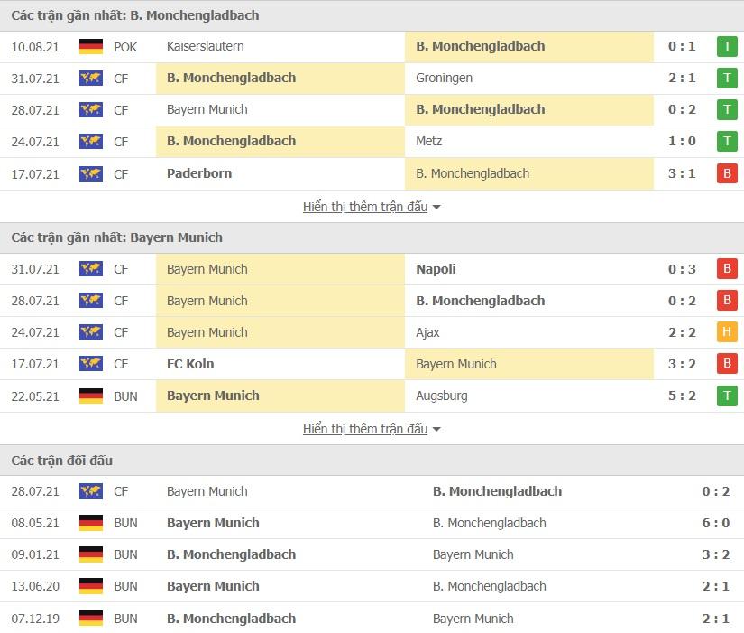 Monchengladbach vs Bayern Munich doi dau