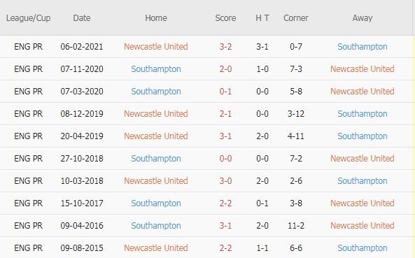 Newcastle vs Southampton doi dau