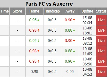 Paris FC vs Auxerre ty le