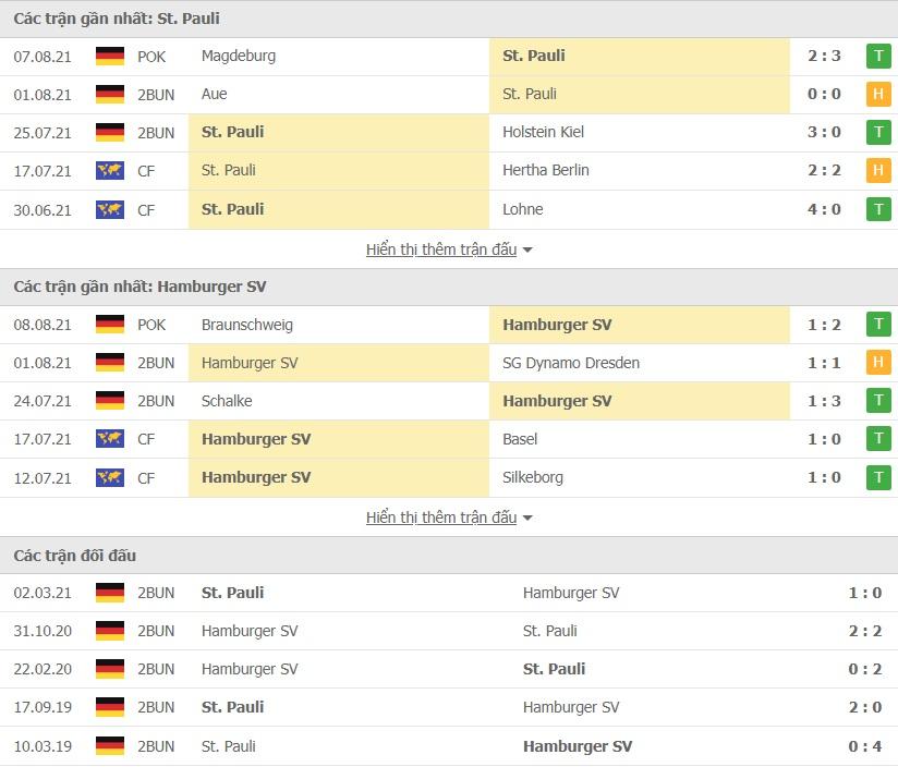 St Pauli vs Hamburg doi dau