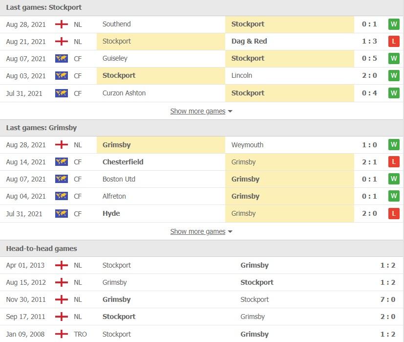 Stockport County vs Grimsby Town doi dau