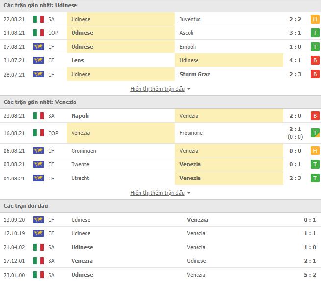 Udinese dd