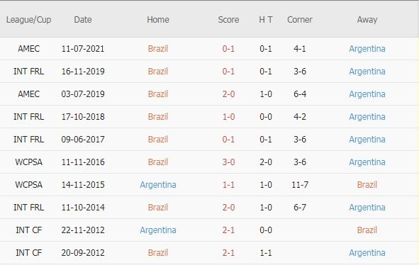 Brazil vs Argentina doi dau