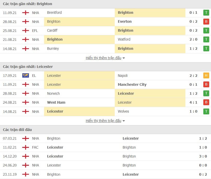 Brighton vs Leicester doi dau