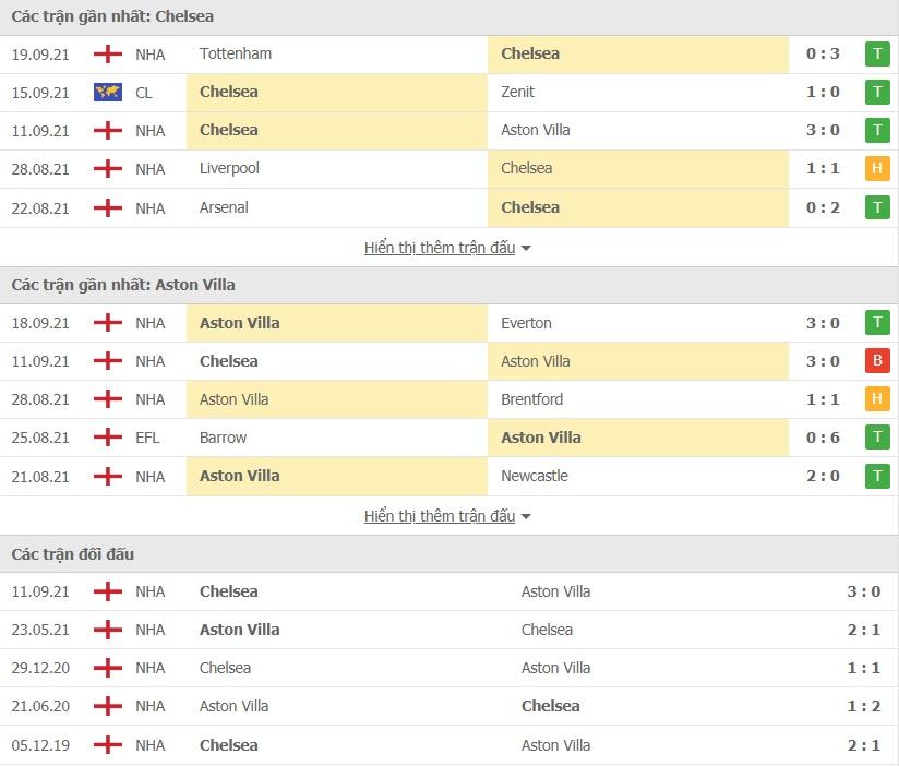 Chelsea vs Aston Villa doi dau 1