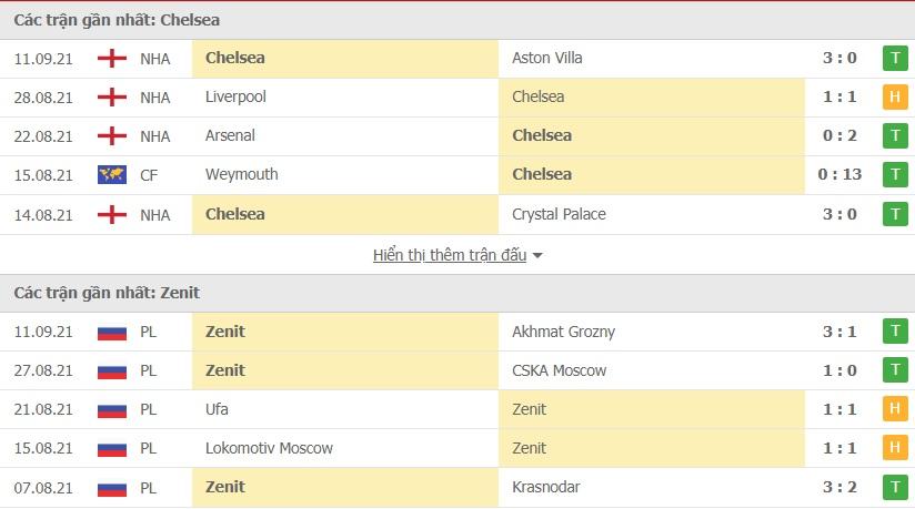 Chelsea vs Zenit doi dau