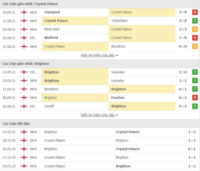 Crystal Palace vs Brighton doi dau
