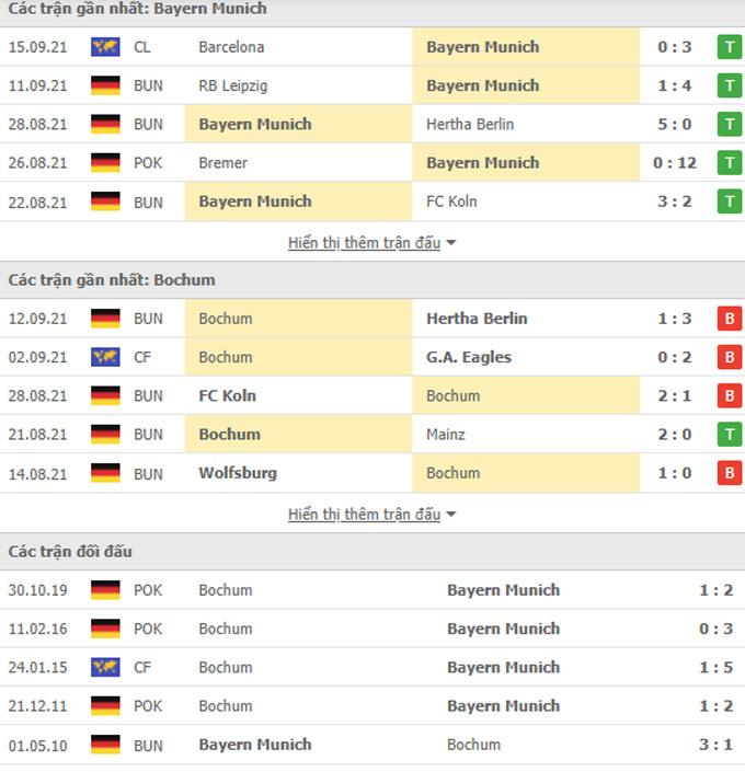 Doi dau Bayern vs Bochum