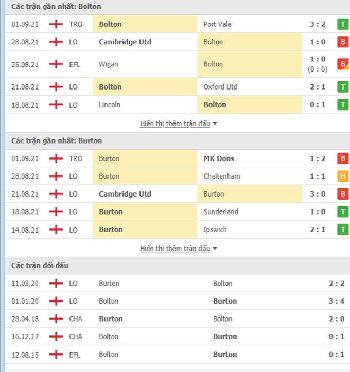 Doi dau Bolton vs Burton
